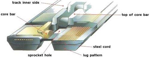 Структура резиновых гусениц ( резиновая гусеница в разрезе)